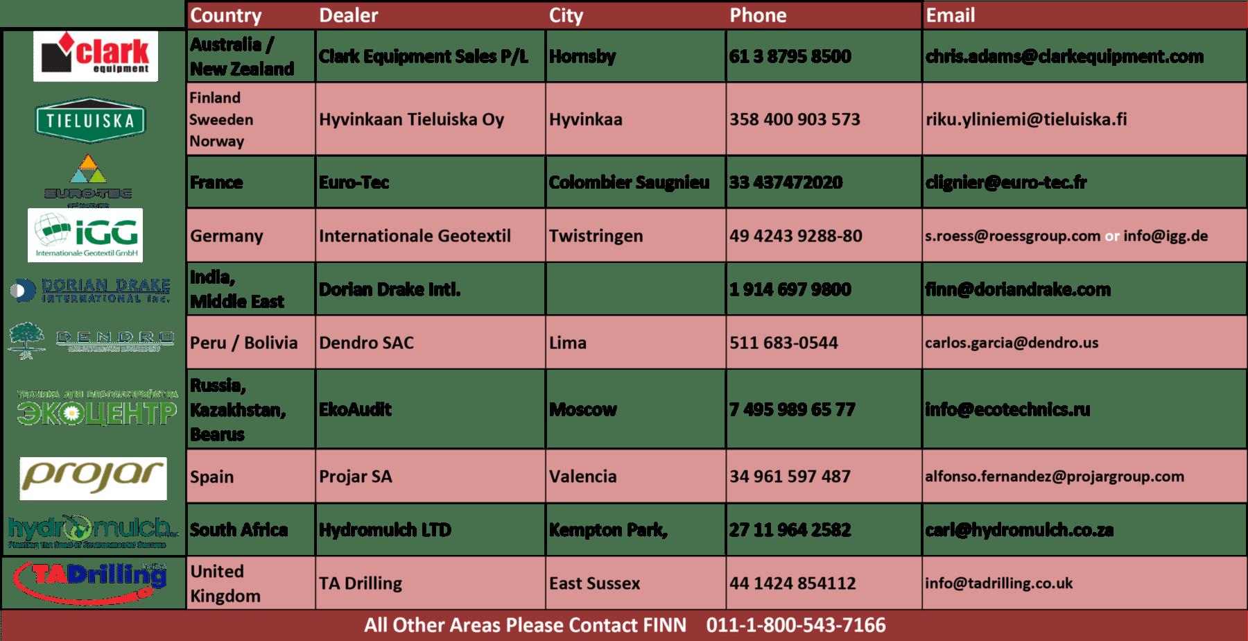 International FINN Dealer